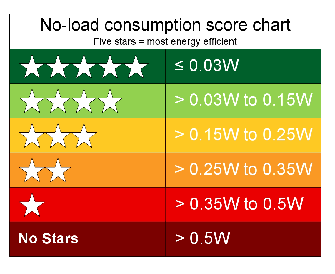 Energy Star Ratings Explained